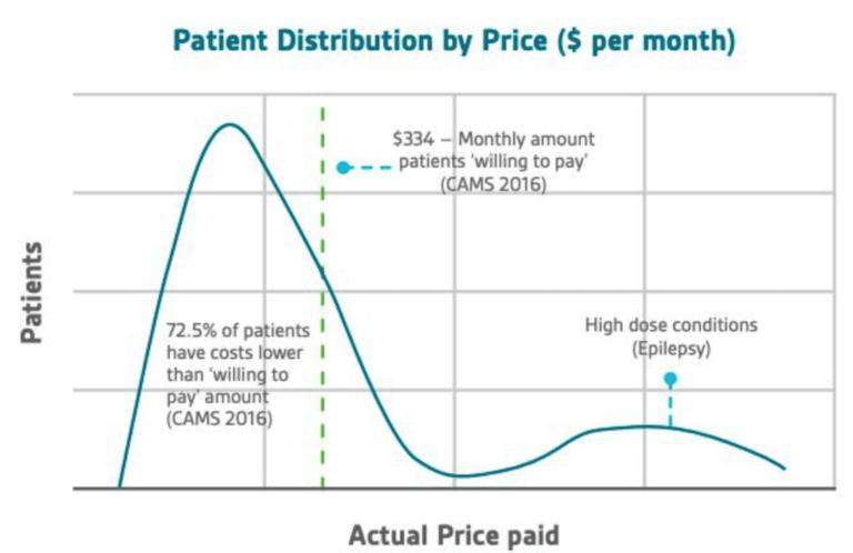P high-cost medical cannabis in Australia