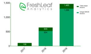 FreshLeaf Analytics Graphic 3
