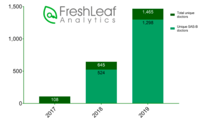 FreshLeaf Analytics Graphic 3